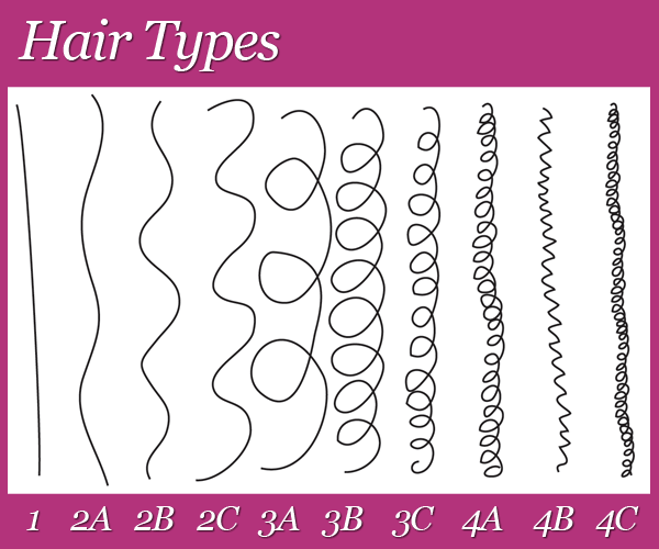 type-cheveux-classification-des-cheveux